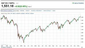 S&P 500 big drop