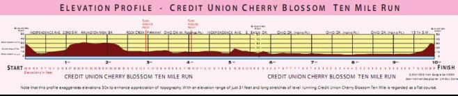 Cherry_Blossom_10Mile_elevationmap