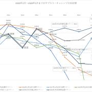 図1.2010年2月から2020年1月までのサブスリチャレンジ7レース
