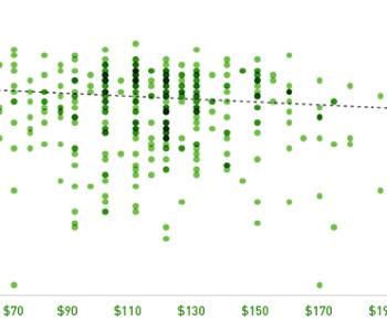 price vs evaluiation
