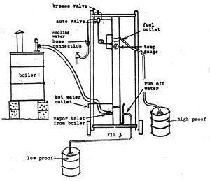 Still and boiler diagram