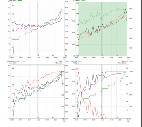 hardlopen trainingsopbouw grafieken