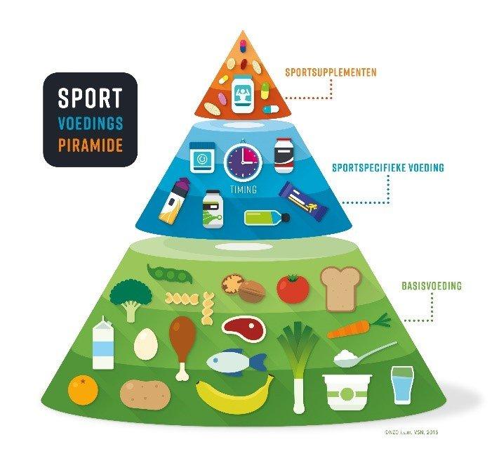 hardlopen trainingsopbouw sportvoedingspiramide