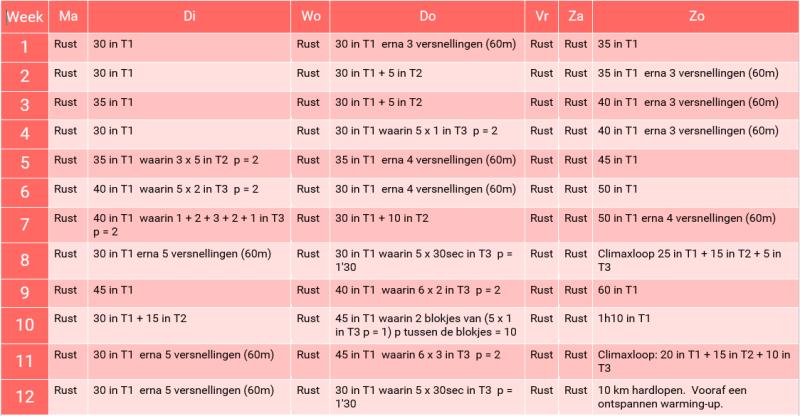 Hardloopschema 5-10km in 12 weken