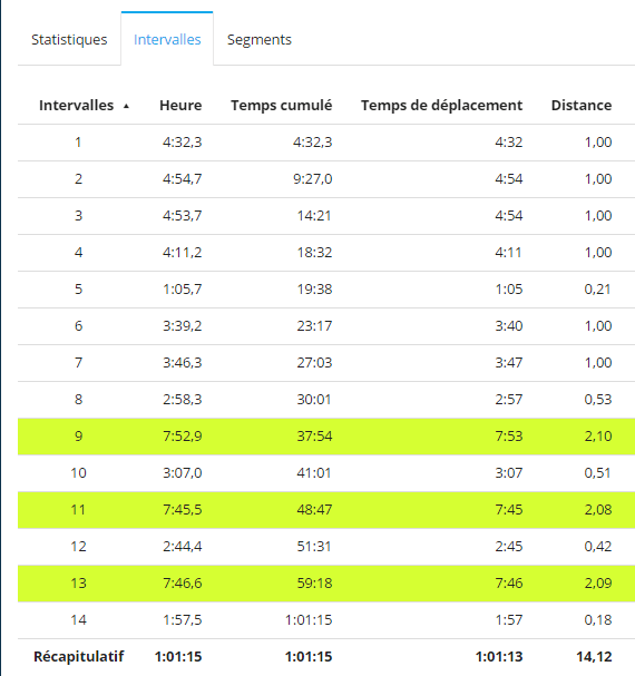 Distance mesurée sur des intervalles de 2km