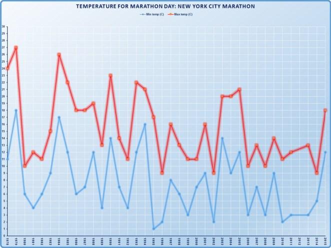 Les températures min. et max. au marathon de NY depuis 1978 - crédit image : Runarweb