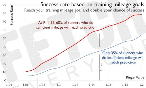 Relation entre kilomètres à l'entraînement et réalisation des prédictions