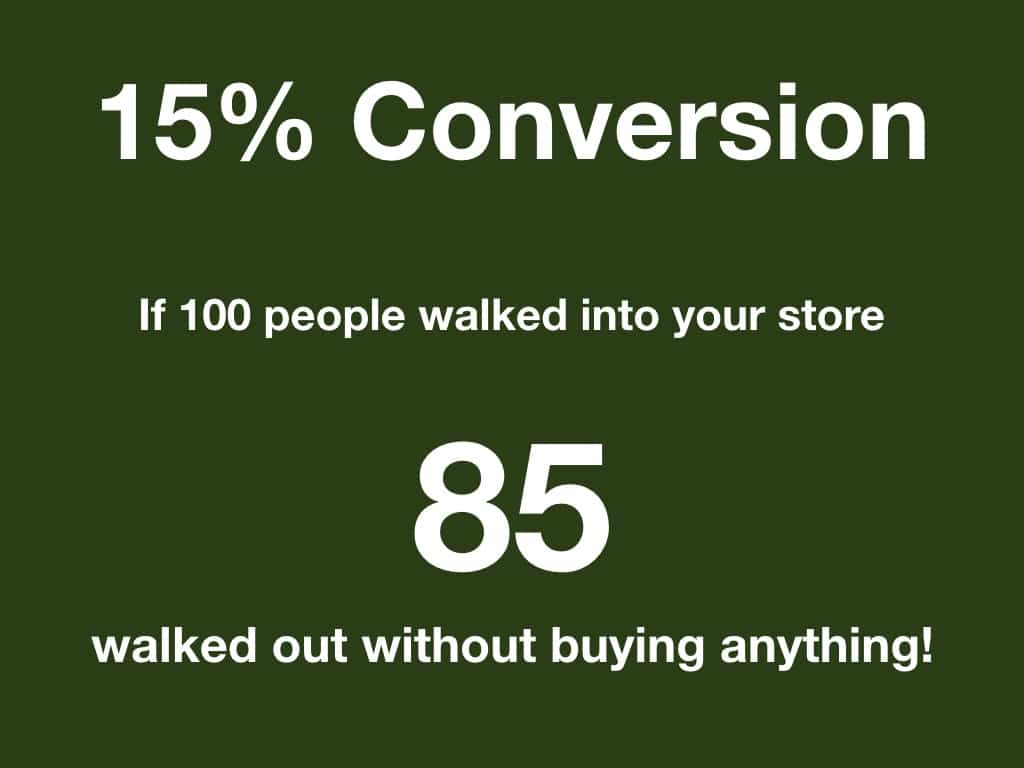 15% Conversion means of 100 people walking into your store, 85 leave and don't buy anything.