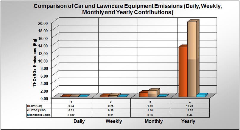 Blower emissions