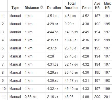 Et voici les temps au kilo ! Je vous expliquerai dans un prochain article ce choix de courir à l'aveugle.