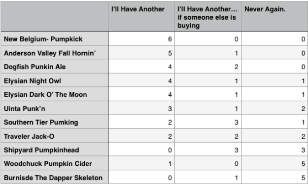 Pumpkin Beer Results 2014