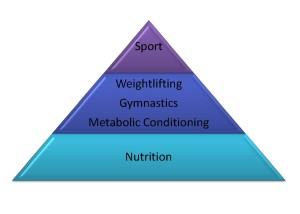 Meet your nutrition goals to hold up the pyramid. Nutrition is what supports you throughout CrossFit and throughout your sport.