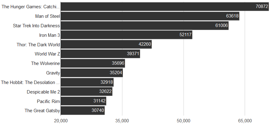 2013-most-popular-movies