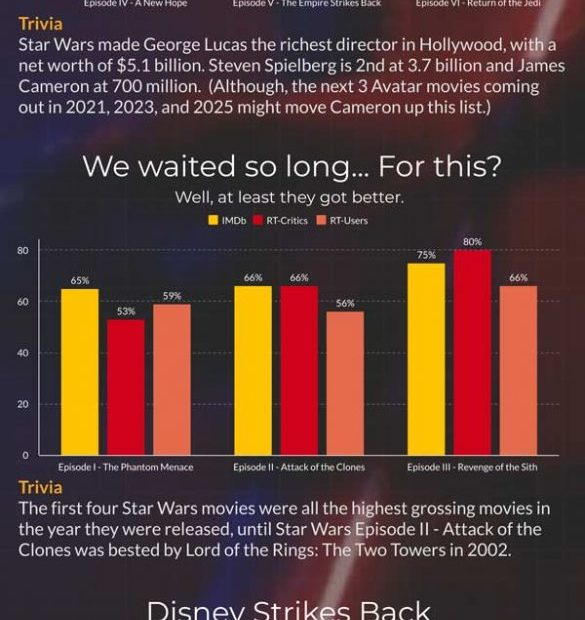 Infographic of every star wars movie fan-rank via imdb and rottentomatos.