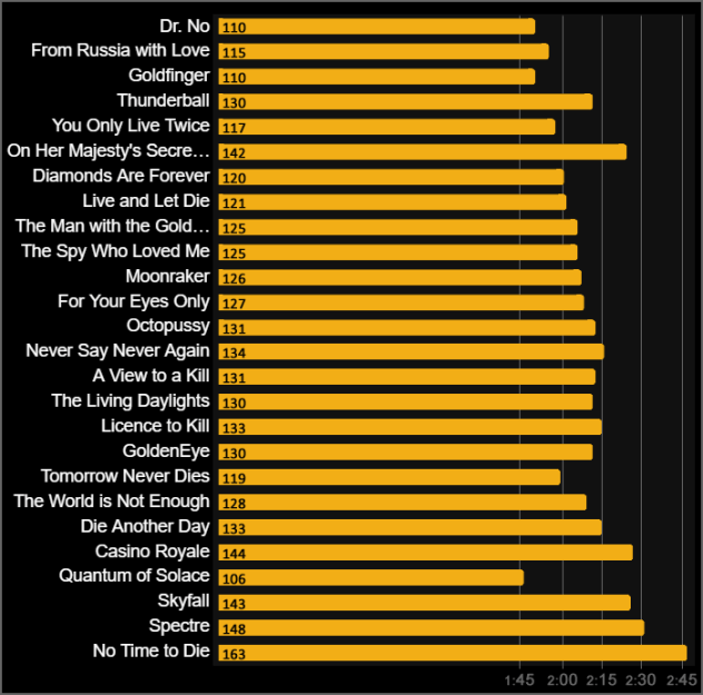 All James Bond 007 runtimes chart