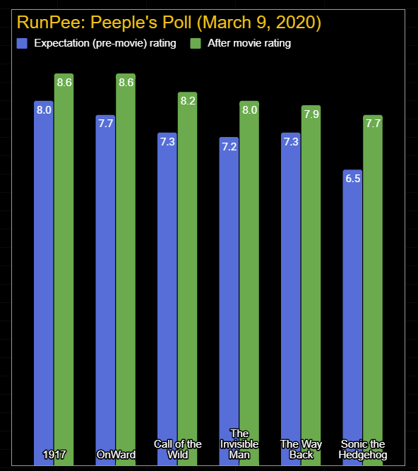 peeples-poll-2020-03-09
