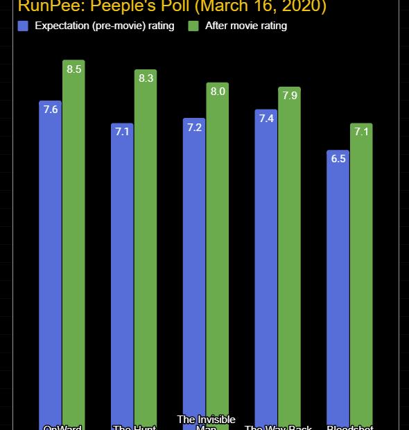 peeples-poll-2020-03-16