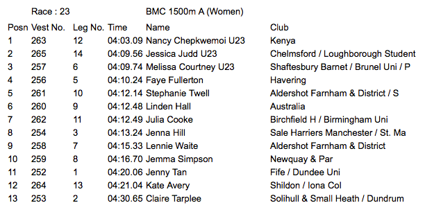 Women's 1500m Results