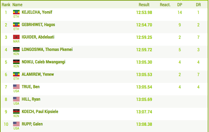 Men's 5000m Results