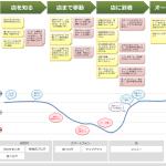 顧客の感情と動きを把握するカスタマージャーニーマップ