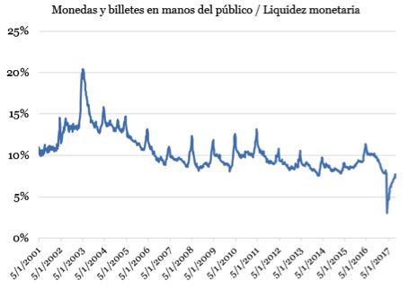 LiquidezMonetariaEconométrica2