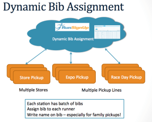Dynamic Bib Assignment