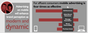 Mobile Ads more effective