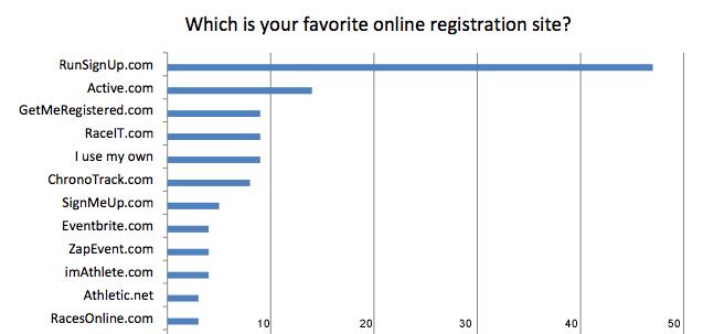 Timer Survey