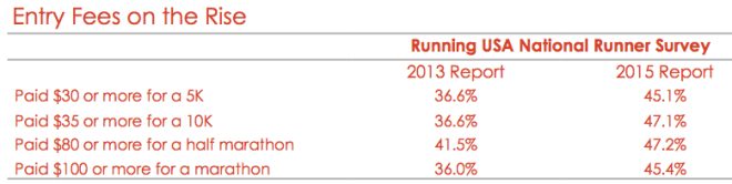 Source: Fueled Insights analysis of RunningUSA data.