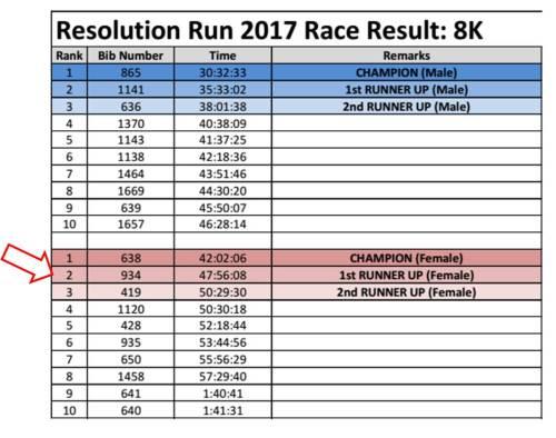 Resolution Run 2017 - Race Result