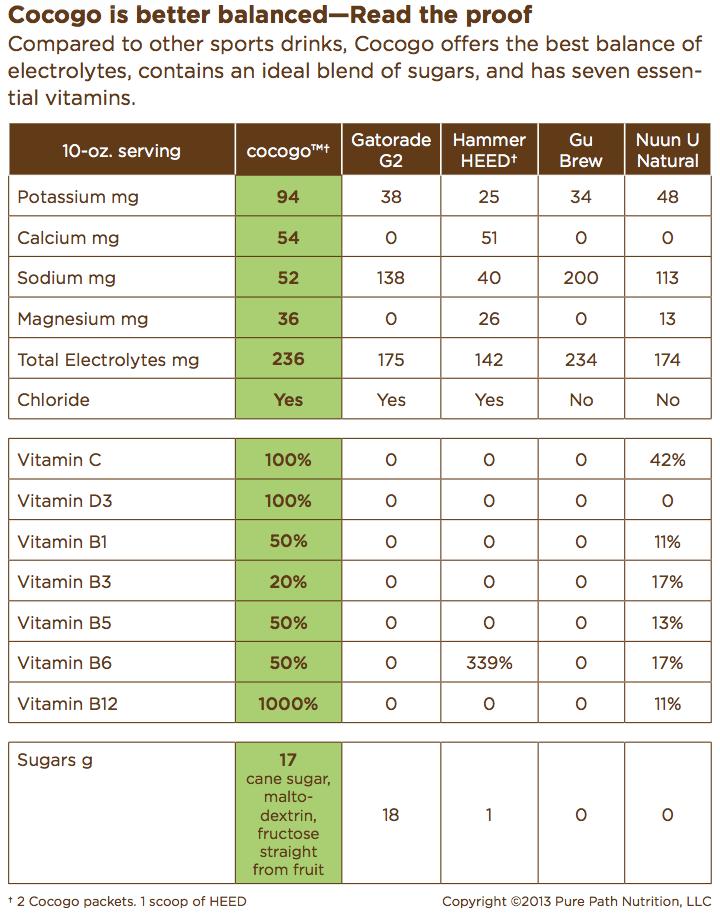 Cocogo Comparison Grid