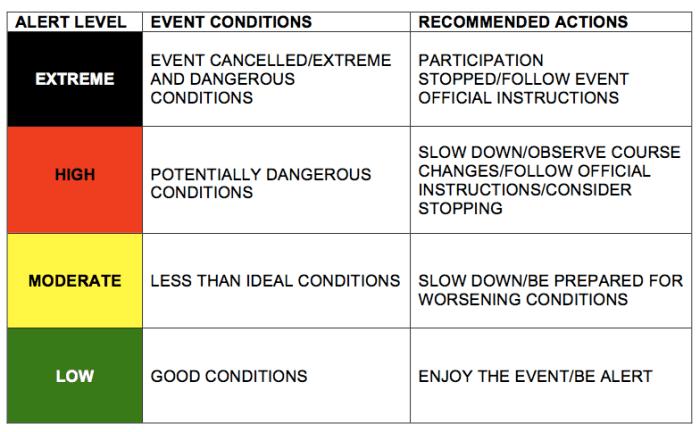RAce Directors Event Alert System