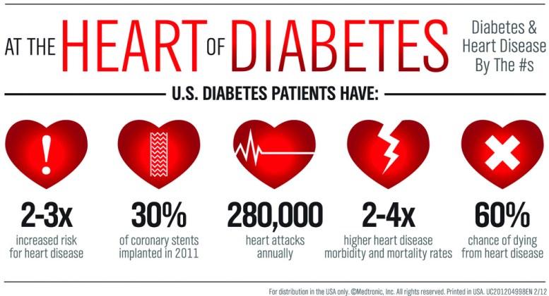 medtronic-diabetes-stats-large