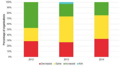 Predicted changes in museum collectins care, 2012-2014
