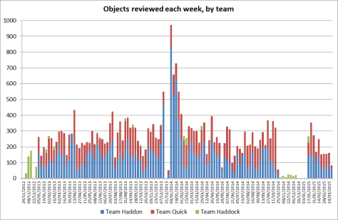 Graph of Collections People Stories weekly object review totals