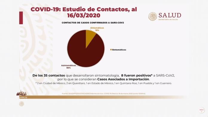 Estudios de contacto del Coronavirus