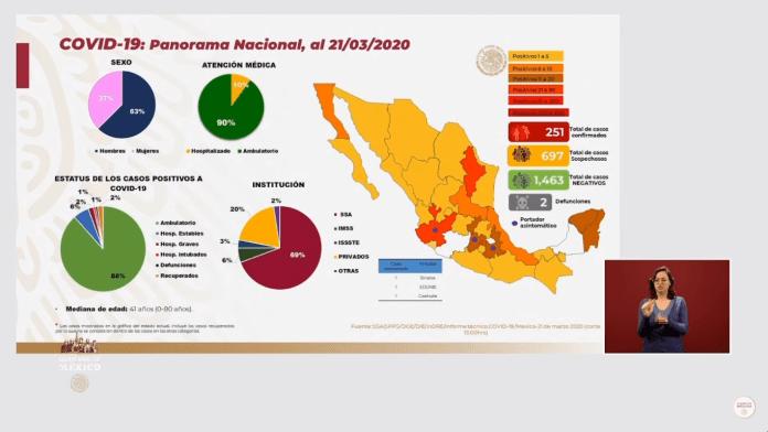 Panorama Nacional del Coronavirus al 21 de marzo
