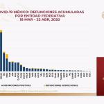 Defunciones acumuladas por estado al 22 de abril