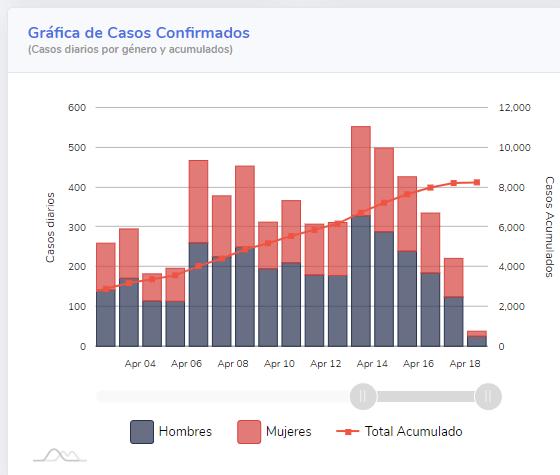 Gráfica de casos confirmados a nivel nacional al 19 de abril (Conacyt)