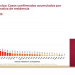 Casos confirmados acumulado a nivel nacional al 3 de mayo