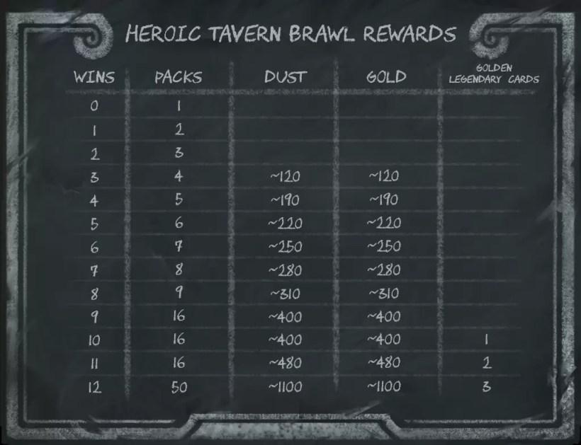 heroic-brawl-nagrade