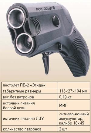 Травматическое оружие | огнестрельное оружие России