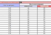 Вес и рост Топ-Моделей. Таблица их роста и веса. Советы ...