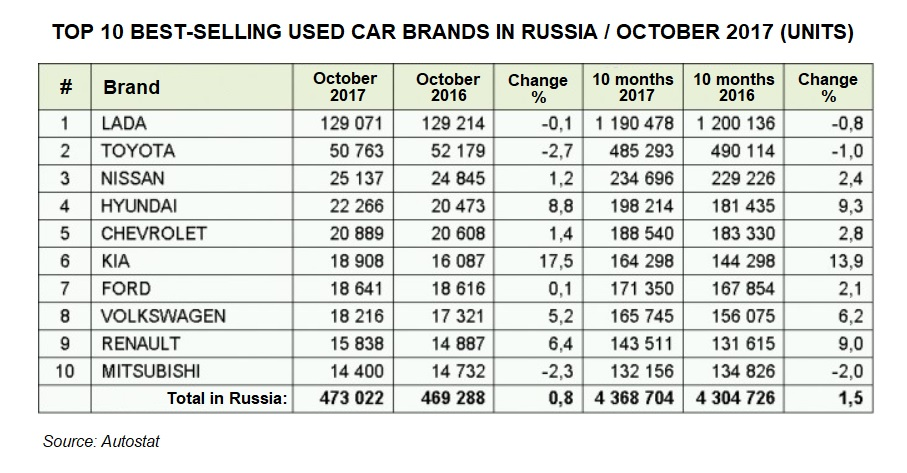 Top10 Used Cars BRANDS October-2017