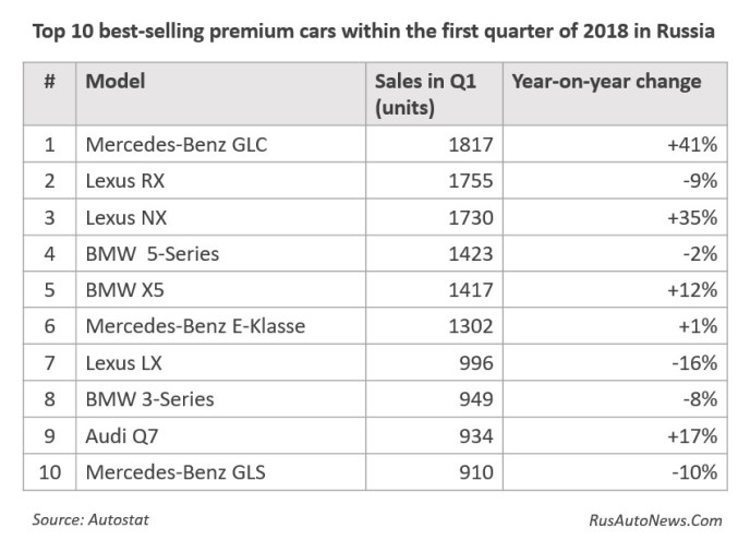 Top 10 best-selling premium cars within the first quarter of 2018 in Russia
