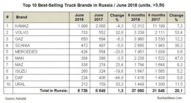 Top-10 Truck Brands -JUNE-2018