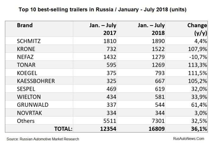 Top 10 best-selling trailers in Russia - Jan-July 2018
