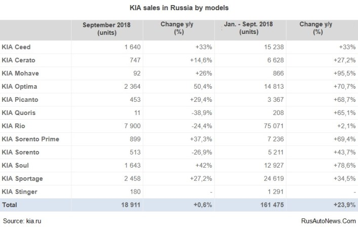 KIA sales in Russia by models - September 2018