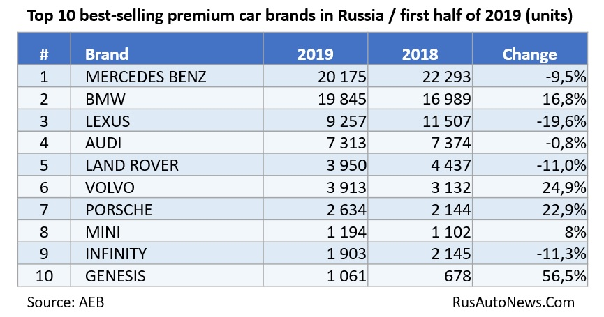 Top 10 best-selling premium car brands