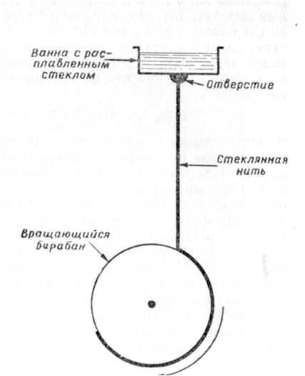 Получение стеклянных волокон по методу пропускания через мелкие отверстия (фильеры)